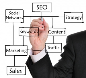 Holistic Online Marketing
